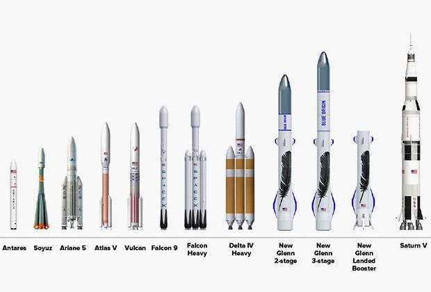 Сравнение действующих и разрабатываемых ракет