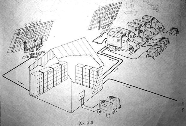 Схемы монтажа наземной станции приема и передачи информации на «Е-1». Приемно-регистрирующая часть наземной аппаратуры монтировалась стационарно, а передающие устройства — на шасси автомашины ЗИЛ-151.