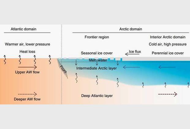 Схема взаимодействия атлантических и арктических вод