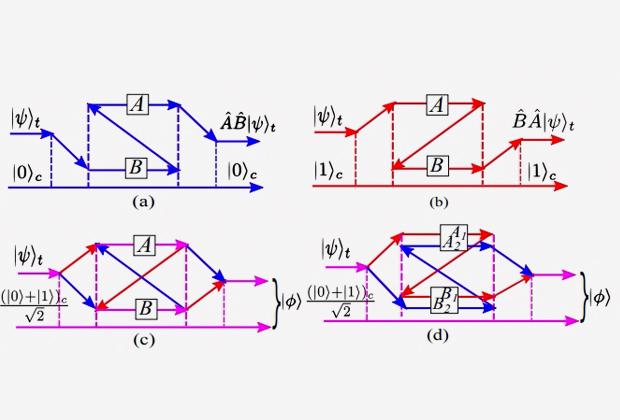 Схема эксперимента