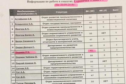 Российских чиновников премировали за лайки