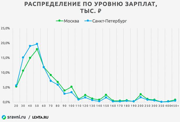 Кредиты москве регионов