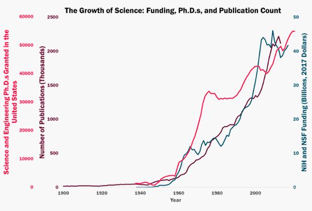 Рост финансирования, публикаций и количества ученых в XX веке