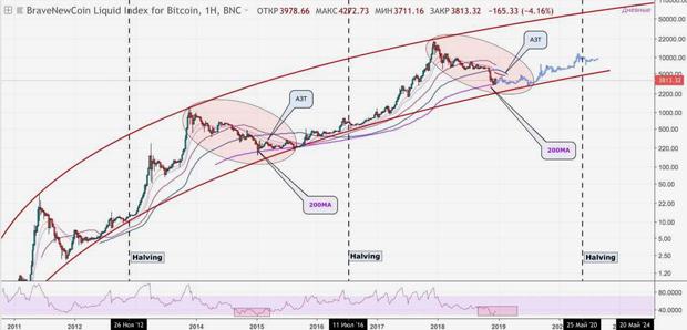 График курса биткоина к доллару на недельном таймфрейме