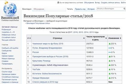 Названы самые популярные статьи русской Википедии