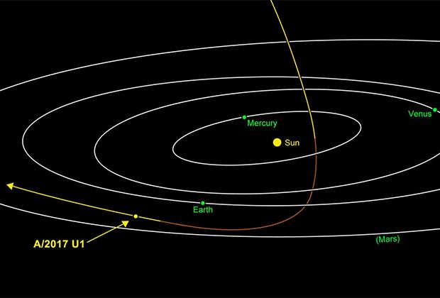 Траектория полета Оумуамуа