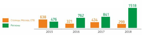 Динамика вовлечения регионов в инвестиционный процесс (количество заключенных сделок, по данным аукционов РАД).