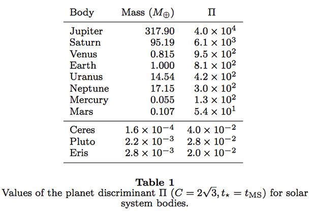 Параметр П у планет и карликовых планет отличается минимум на три порядка (взято из работы астронома Жан-Люка Марго)