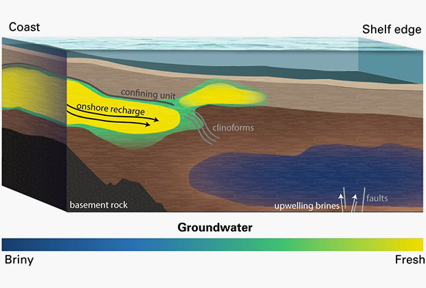 Концептуальная модель формирования водоносного горизонта под океаном