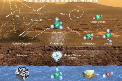 Объяснено загадочное исчезновение признаков жизни на Марсе