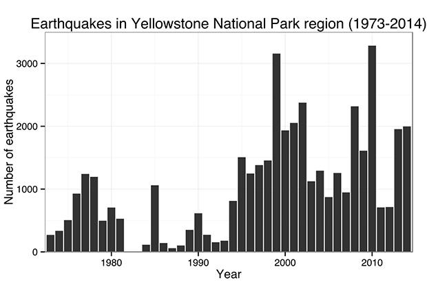 Число зарегистрированных землетрясений в Йеллоустоне за 1973-2014 годы
