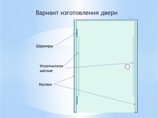 Схема установки для двери