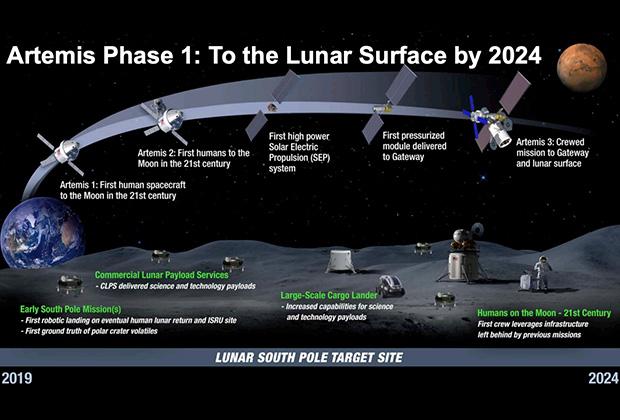 Первая фаза программы Artemis