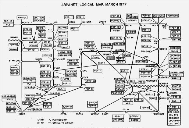 Логическая карта ARPANET, март 1977 года