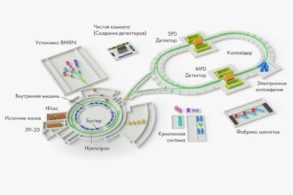 В Сибири создадут систему охлаждения для коллайдера НИКА