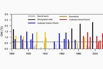 Предсказано наступление климатических супер-бедствий