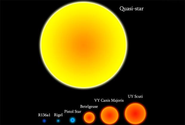 Некоторые звезды на заре существования Вселенной могли быть достаточно массивными, чтобы внутри них зародились черные дыры, но внешняя оболочка оставалась стабильной миллионы лет. Такая звезда излучала бы свет как целая галактика.