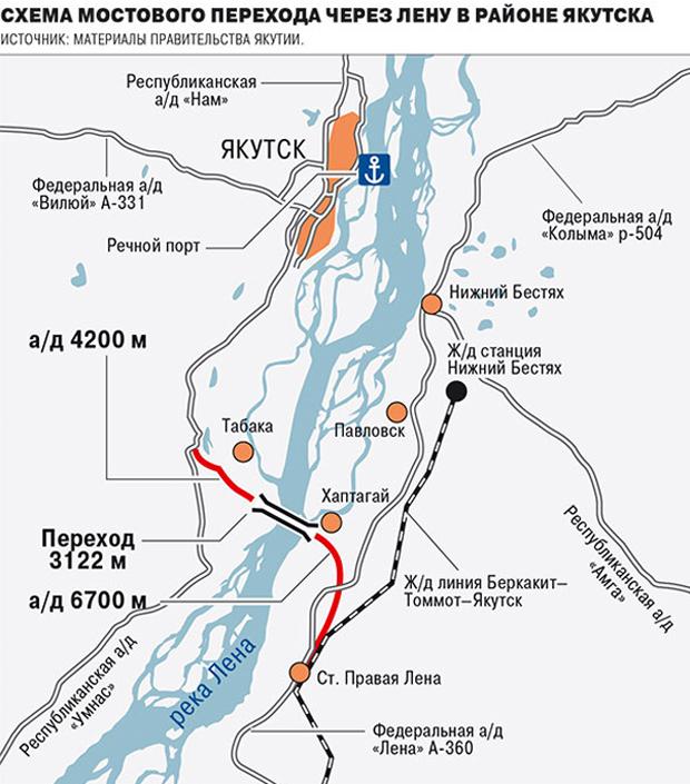 Схема мостового перехода через Лену