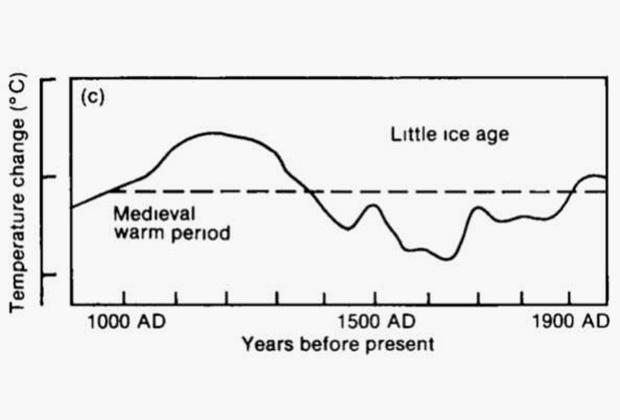 Температурный график, на котором виден Малый ледниковый период
