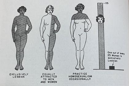Статья о лесбиянках в журнале 1953 года удивила современных читателей