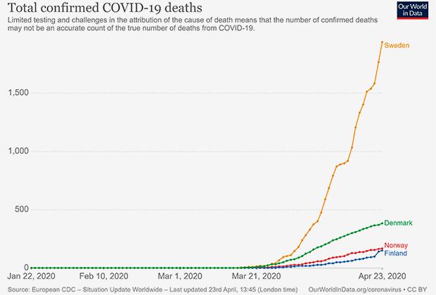 Статистика смертей от пневмонии COVID-19 в Швеции, Дании, Норвегии и Финляндии