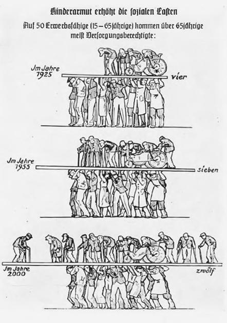"""Пропагандистский плакат: «Работающие люди под гнетом обузы """"лишних"""" людей». На плакате указан рост доли нетрудоспособных в цифрах: если в 1925 году — четыре человека на каждые 50 работающих, то в 1955-м будет уже семь человек, а к 2000 году — 12"""