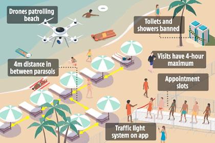 Показано будущее пляжей после пандемии коронавируса