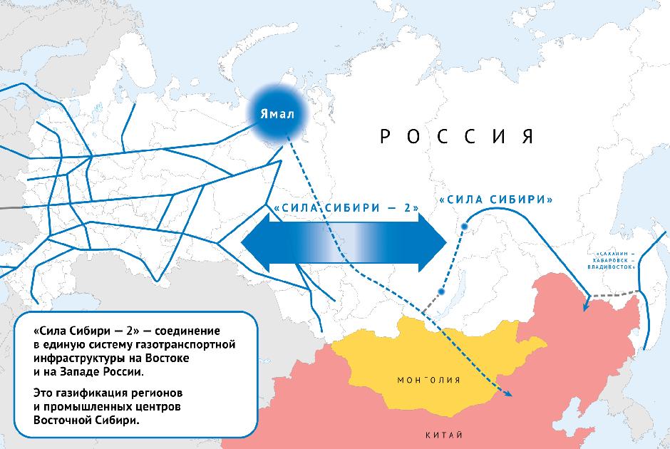 Актуальный проект «Силы Сибири-2»