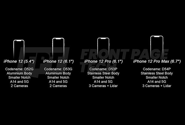 Модификации iPhone 12 с характеристиками