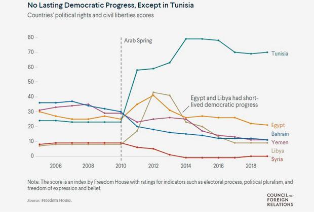 Индекс демократии до и после «арабской весны»