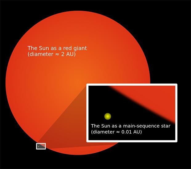 Сравнительные размеры Солнца в настоящее время и красного гиганта