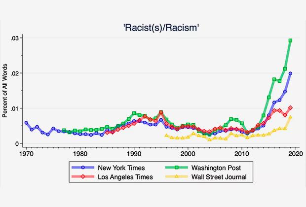 График частоты использования слов «расист», «расистский» и «расизм» в четырех крупнейших газетах США