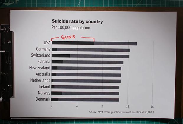 Частота массовых расстрелов в США за последние десятилетия. Первое красное деление — до расстрела в «Сэнди-Хук», второе — после