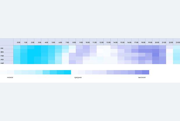 График №4. Потребление медиаконтента в течение суток, mobile, выходные дни, 2021