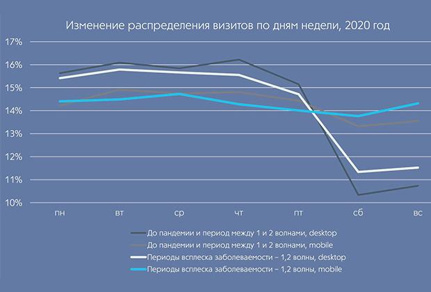 График №5. Изменение распределения визитов по дням недели. Данные за 2020 год