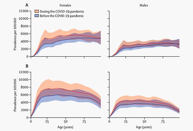 Распределение роста случаев БДР (граф А) и тревожных расстройств (граф B) во время пандемии COVID-19 в зависимости от возраста